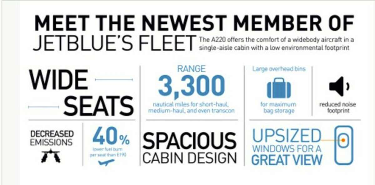 Chart listing the A220-300's features. (Image: JetBlue)