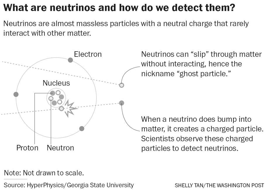 What are neutrinos and how we do detect them? Photo: Shelly Tan/The Washington Post