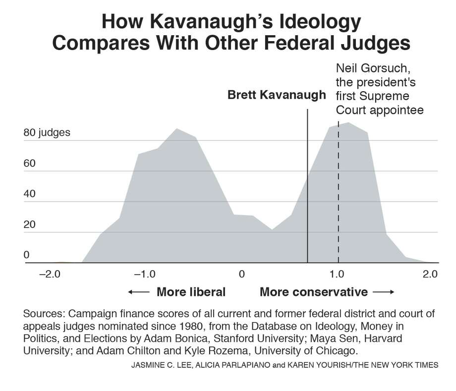 With Story:  BC-SCOTUS-NOMINEE-IDEOLOGY-NYT  How Kavanaugh's ideology compares with other justices. Photo: The New York Times