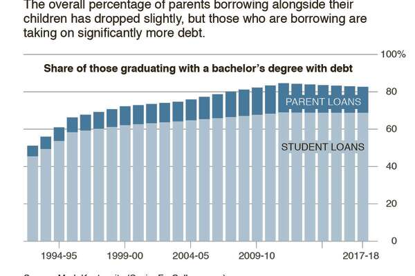 With Story:  BC-STUDENT-DEBT-NYT  The overall percentage of parents borrowing alongside their children has dropped slightly.