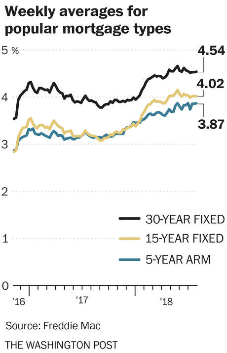 Weekly averages for 30-year and 15-year fixed-rate mortgage rates, in percent Photo: The Washington Post
