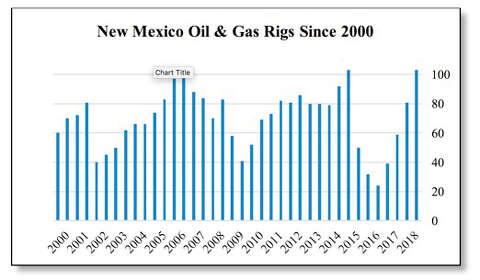 New Mexico rig count reaches all-time high - Midland Reporter-Telegram