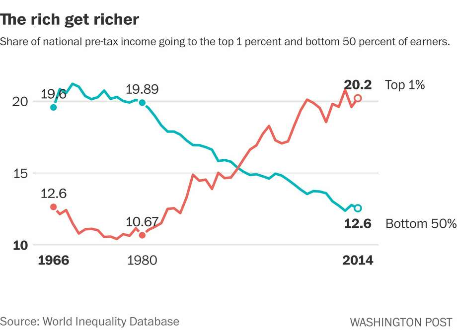 Share of national pre-tax income going to the top 1 percent and bottom 50 percent of earners. Photo: The Washington Post
