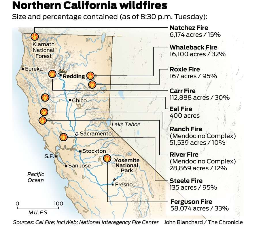mendocino complex now 12 percent contained as california