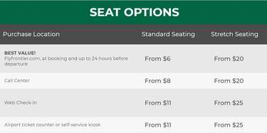 Review: 5 things to know when flying Frontier Airlines on