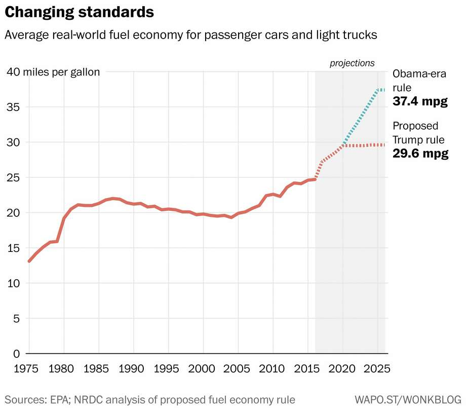 Average real-world fuel economy for passenger cars and light trucks. Photo: The Washington Post