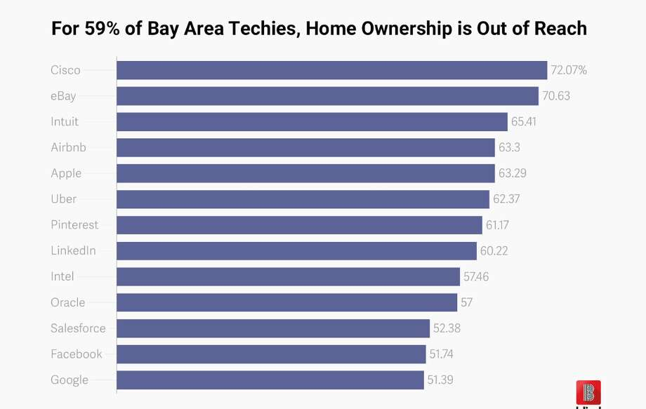 Bay Area real estate is too expensive even for high paid tech workers, says a Team Blind survey. Photo: Team Blind