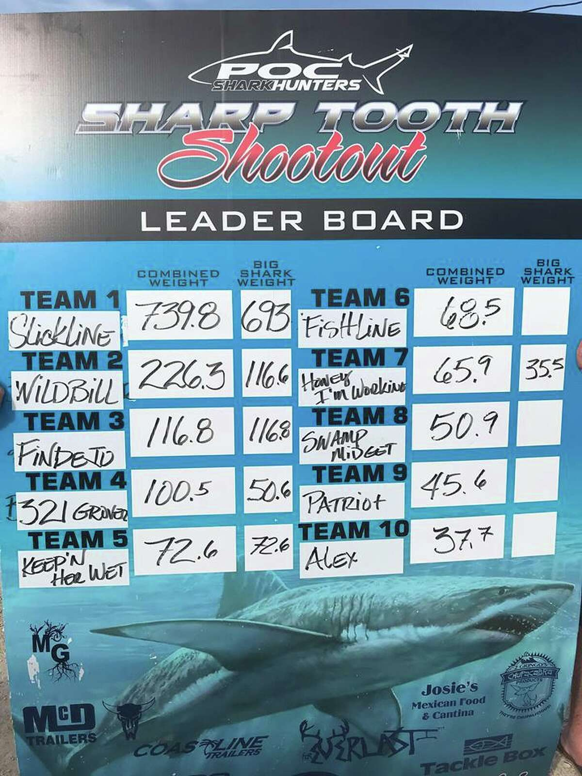A team of anglers participating in a Port O'Connorfishing tournament reeled in a 12-foot tiger shark on Saturday.