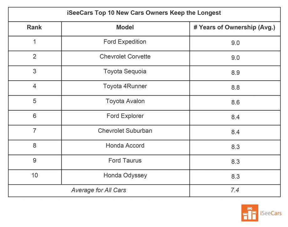 iSeeCars's research has determined that these are the cars that people keep the longest when bought new. Photo: ISeeCars