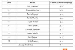 iSeeCars's research has determined that these are the cars that people keep the longest when bought new.