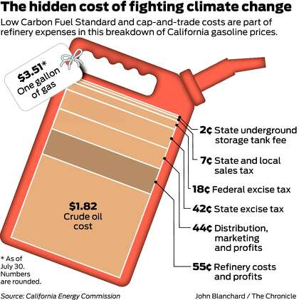 California drivers pay growing cost for climate program