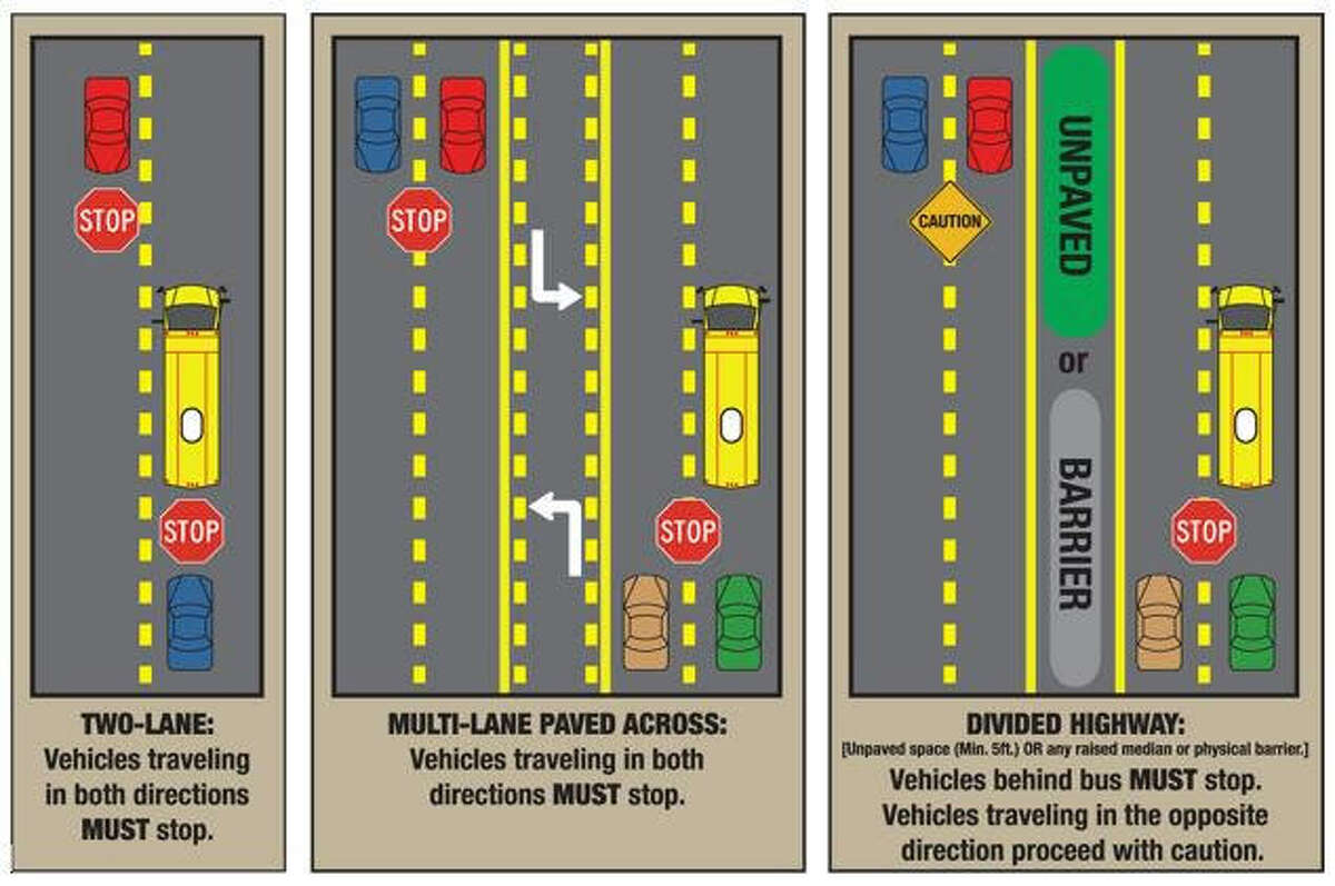 This infographic shows what to do when a school bus stops with campuses reopening during MISD's phase in to blended learning. >> See other Texas traffic rules you probably aren't following.
