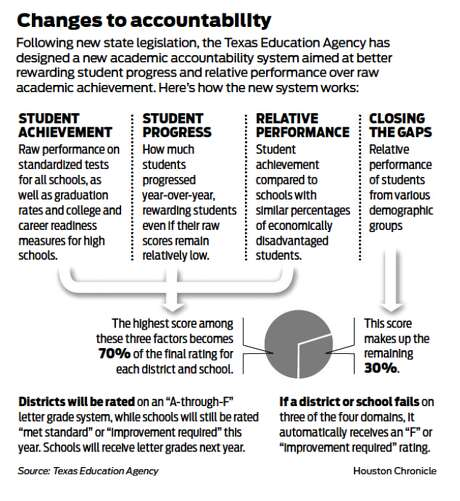 HISD girds for release of ratings. Photo: Houston Chronicle