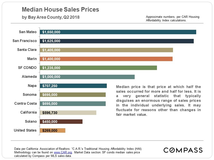 In the Bay Area's least expensive county, a median-price home costs $1 million less than in SF