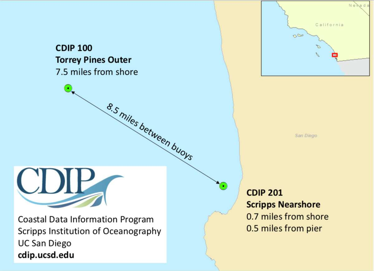 The Torrey Pines buoy (7.3 miles offshore) and the neighboring Scripps Nearshore (.7 miles from the coast) are two of 25 buoys off the California coast managed by Scripps Institution of Oceanography in San Diego.