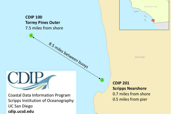 The Torrey Pines buoy (7.3 miles offshore) and the neighboring Scripps Nearshore (2.3 miles from the coast) are two of 25 buoys off the California coast managed by Scripps Institution of Oceanography in San Diego.