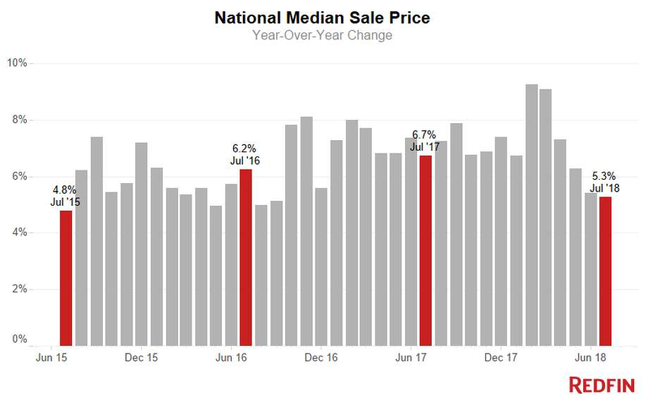 National housing median sale price. Photo: Redfin