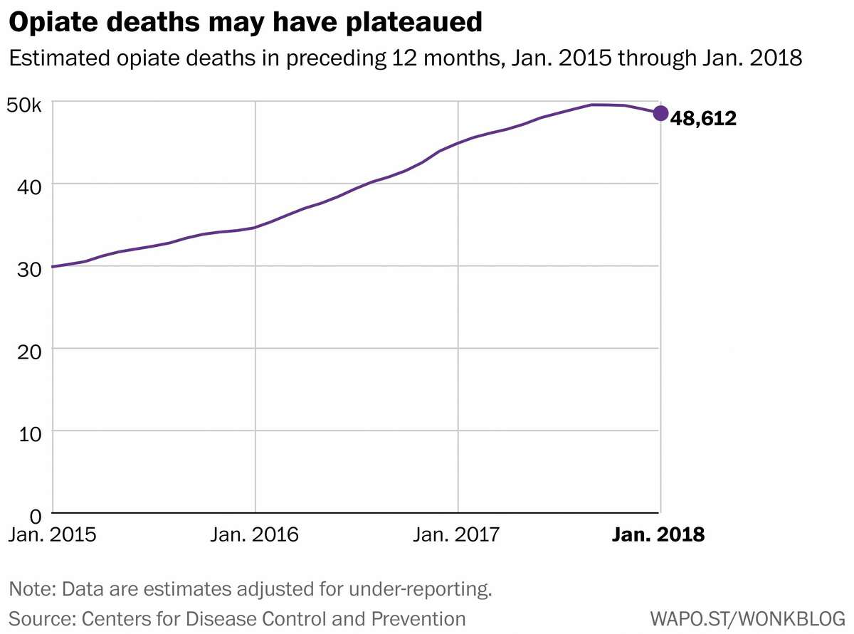 Estimated opiate deaths in preceding 12 months, Jan. 2015 through Jan. 2018.