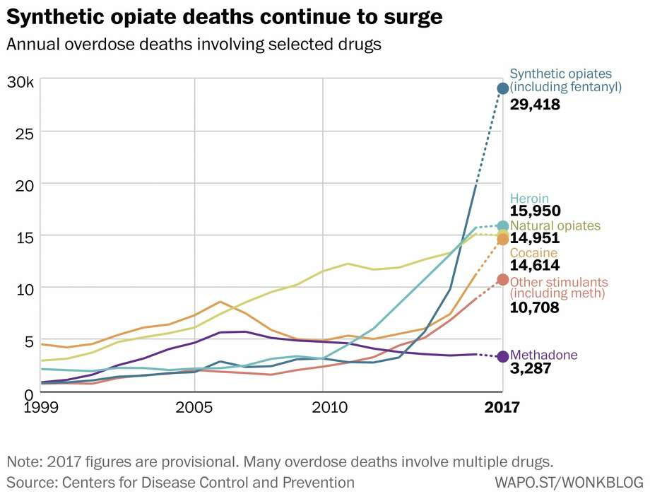 Annual overdose deaths involving selected drugs. Photo: The Washington Post