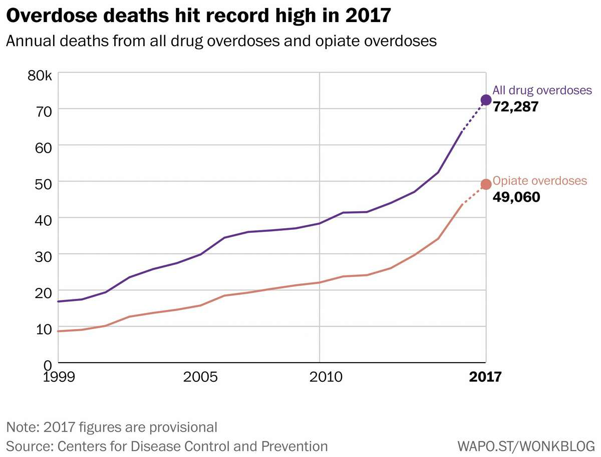 Annual overdose deaths involving selected drugs.