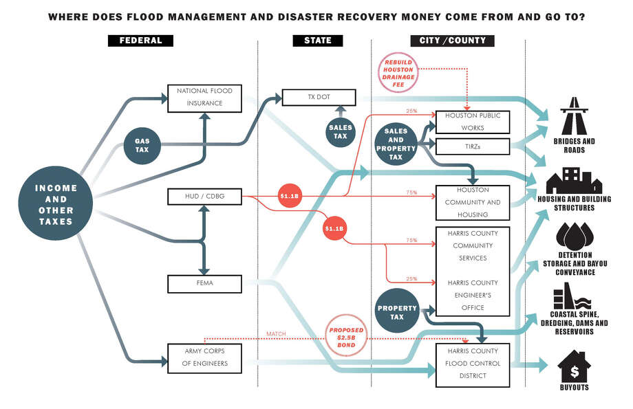 Where does flood management and disaster recovery money come from and go to? Photo: Cynthia Dehlavi And Ana Milan