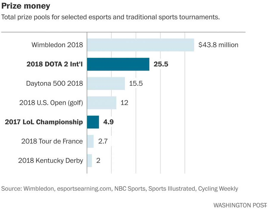 Total prize pools for selected esports and traditional sports tournaments. Photo: The Washington Post