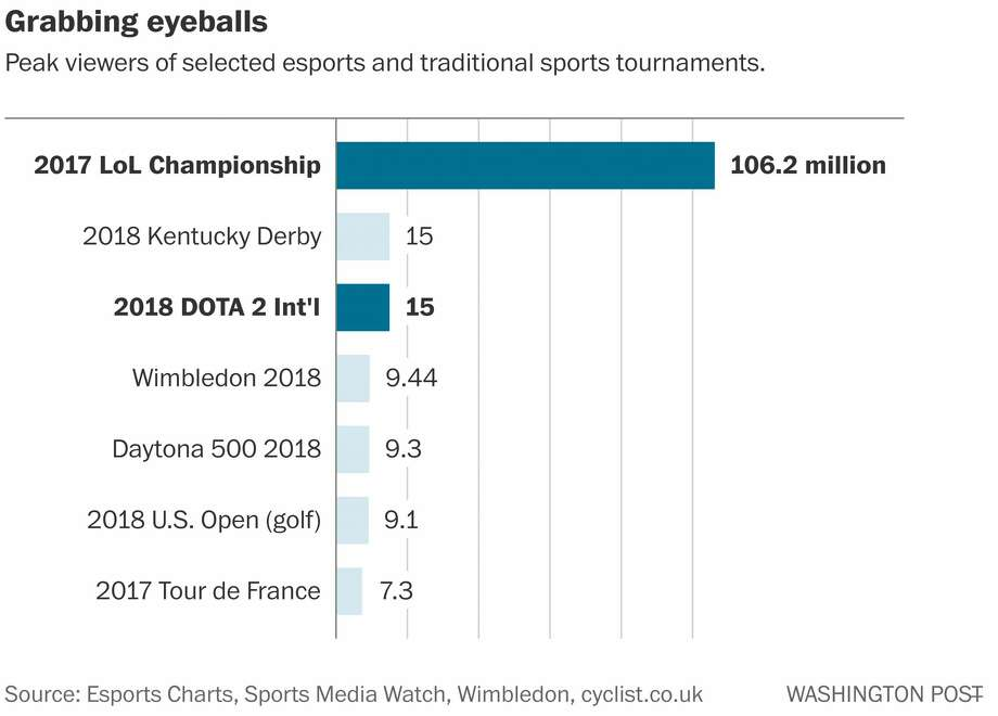 Peak viewers of selected esports and traditional sports tournaments. Photo: The Washington Post