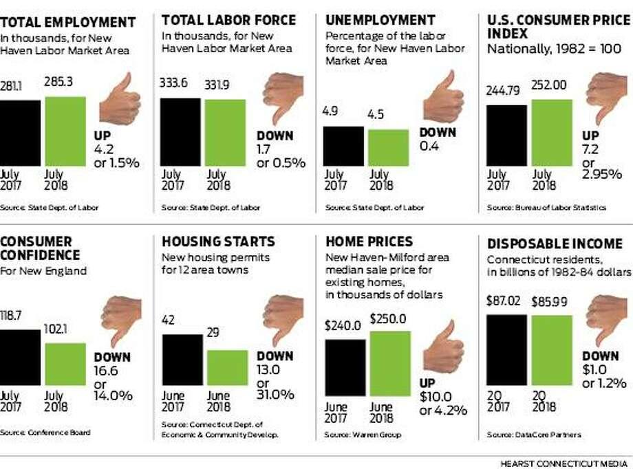 Economic Scorecard for Web Photo: Hearst Connecticut Media