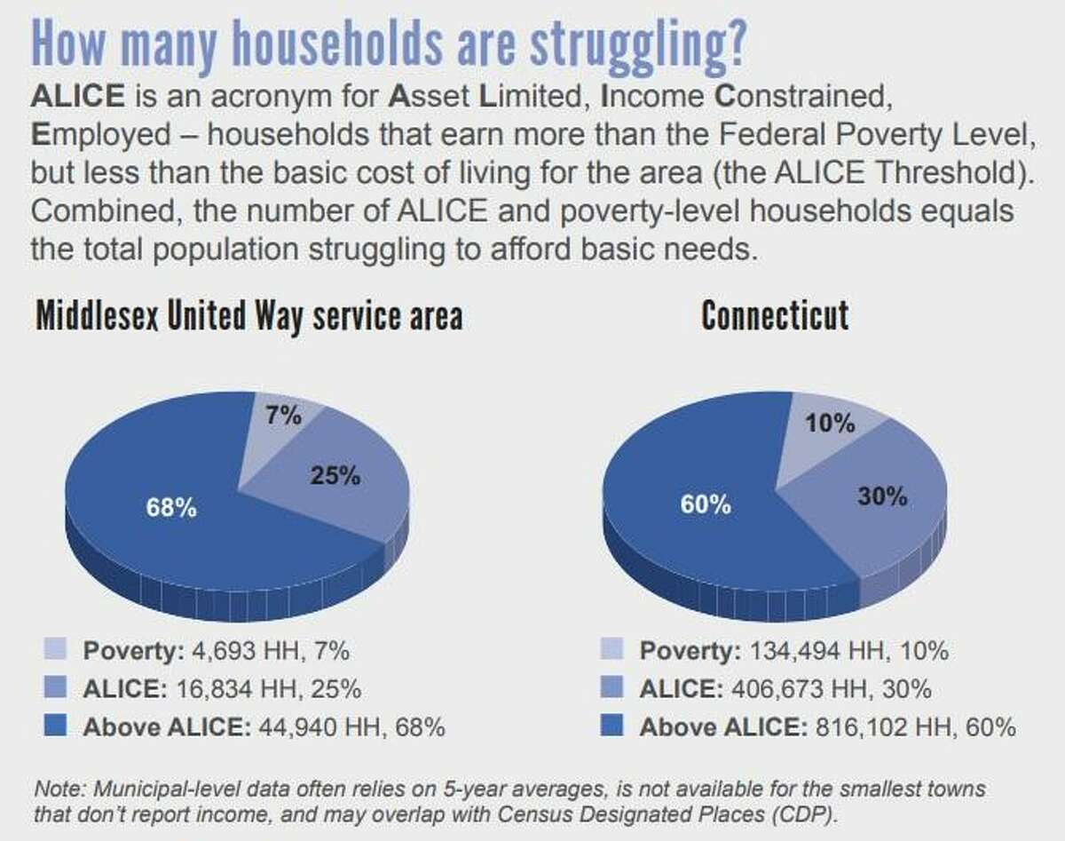 ALICE figures are broken down for each county in Connecticut.