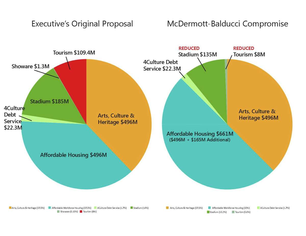 The amendment proposed by councilmembers McDermott and Balducci, compared to the original proposal.