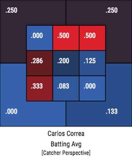 A chart showing Carlos Correa's strike zone profile by batting average in the 23 games since he returned from a June back injury. Photo: Baseball Savant