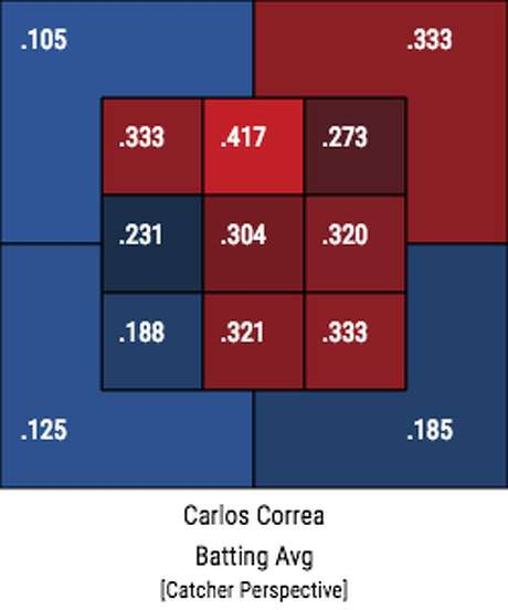 A chart showing Carlos Correa's strike zone profile by batting average in the 73 games before he was sidelined with a back injury in June. Photo: Baseball Savant
