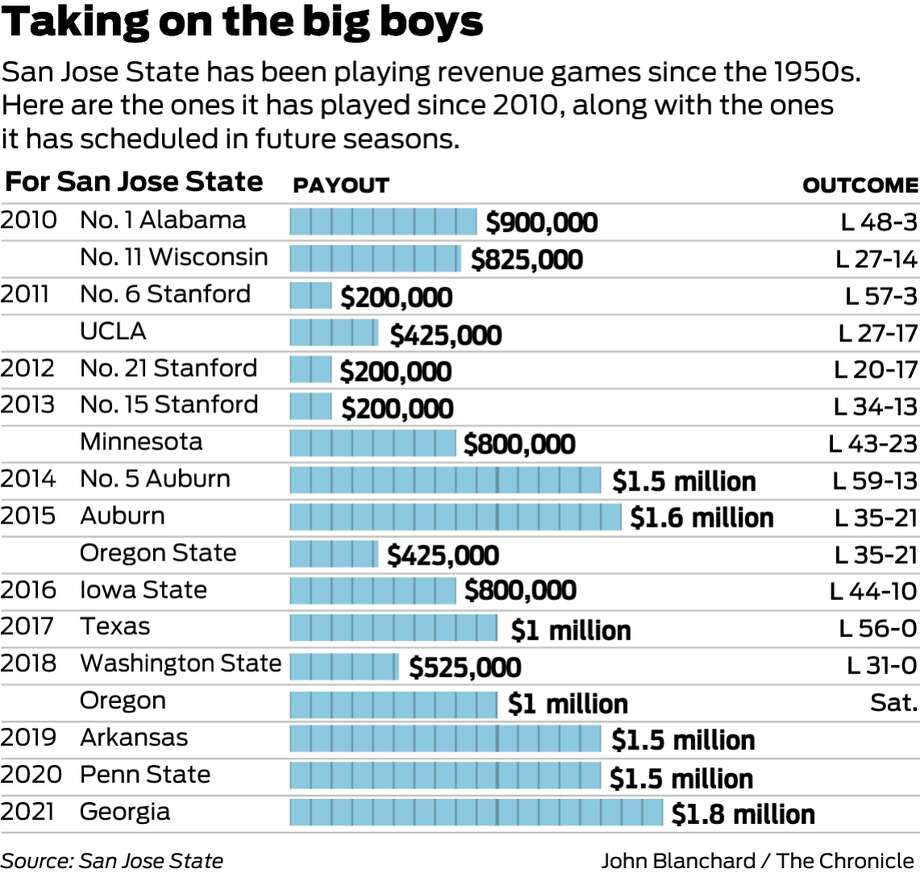 College football \'revenue games\': How San Jose State makes millions ...