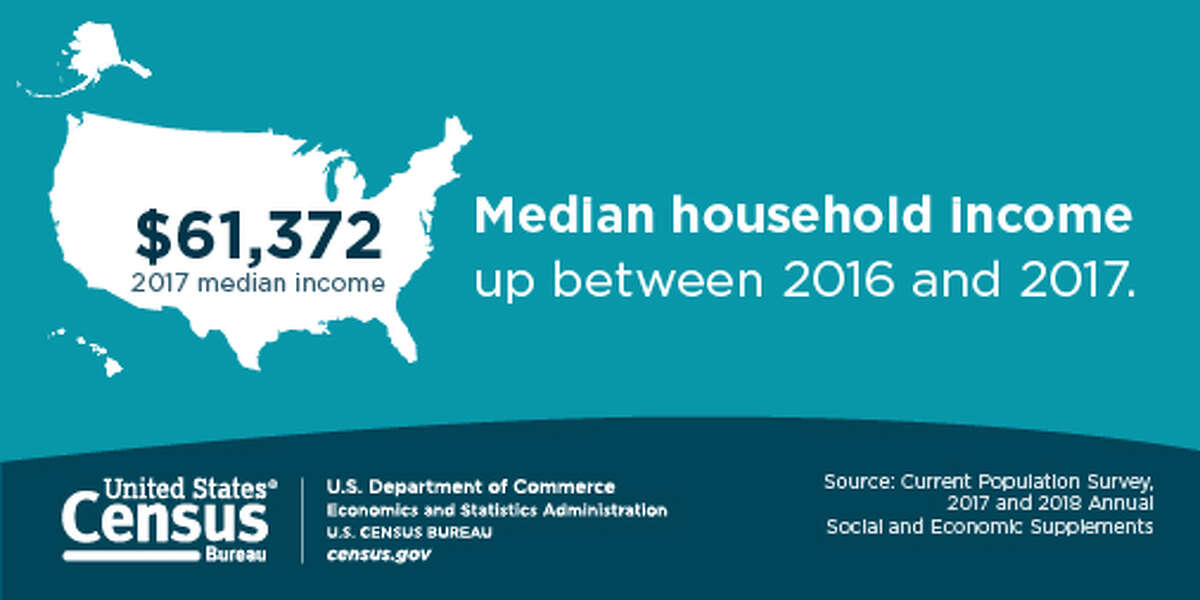 Median household income is rising according to the U.S Census.