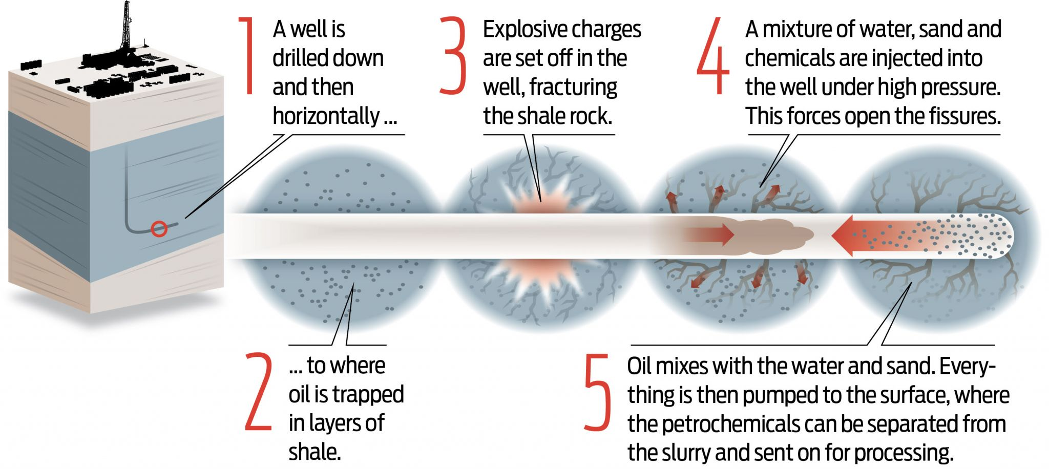 How the ethane molecule, found in Texas shale fields