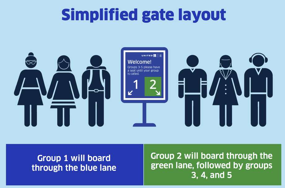 United will introduce a two-lane boarding system Tuesday at all its airports. Photo: United Airlines