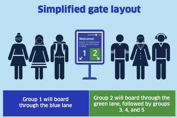 United will introduce a two-lane boarding system Tuesday at all its airports.