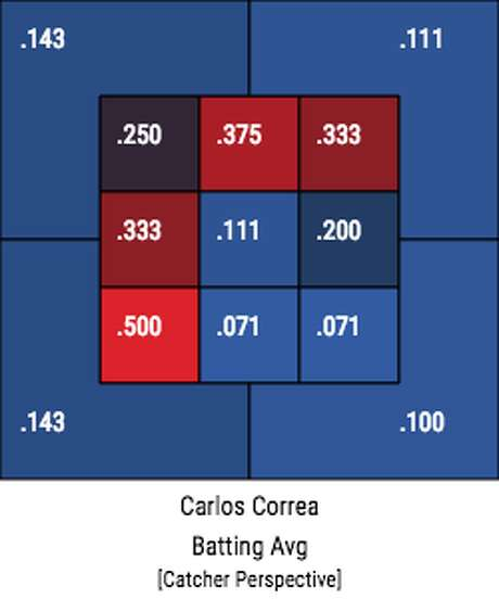 Zone profile of Carlos Correa's batting averages since he returned from injury on Aug. 10 Photo: Baseball Savant