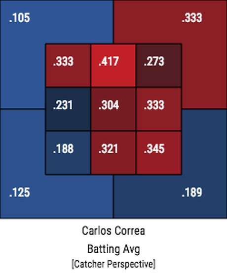 Zone profile of Carlos Correa's batting averages before he went on the disabled list for back discomfort. Photo: Baseball Savant