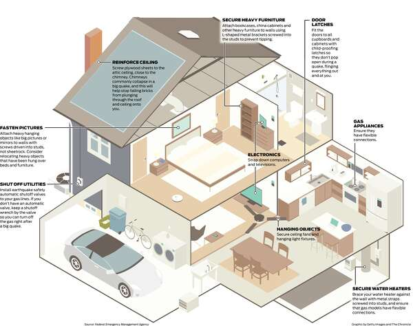 To protect against quakes, make your house a safe sanctuary