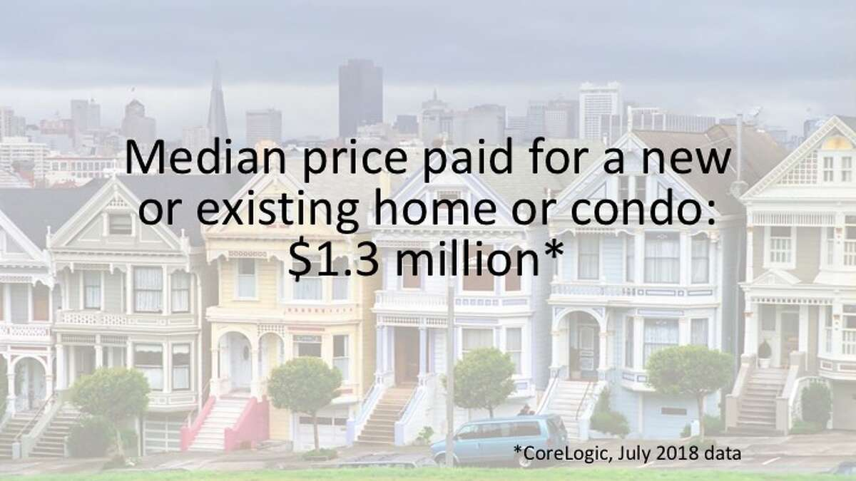 San Francisco is among the most expensive places to live in the world.