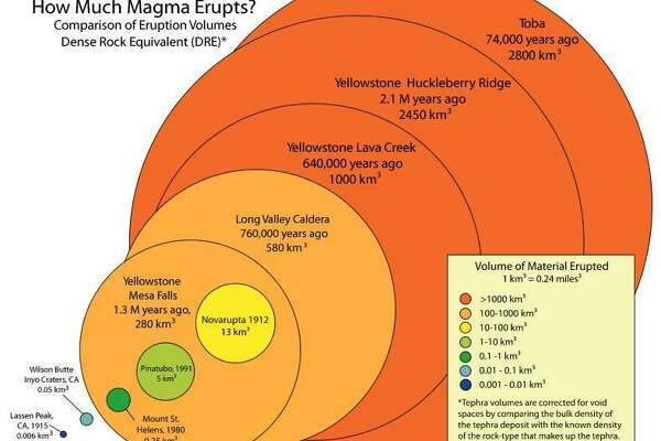 California supervolcano may be as dangerous as Yellowstone's ... on yellowstone pipeline map, volcanoes in usa map, yellowstone park location map, yellowstone kill zone map, yellowstone in early may, yellowstone hotspot history, yellowstone caldera map, yellowstone caldera blast radius, yellowstone trail guide, yellowstone ash map, yellowstone destruction zone, yellowstone park highway map, yellowstone supervolcano eruption map, if yellowstone erupts map, yellowstone park elevation, yellowstone volcanic history, yellowstone to cody wyoming map, yellowstone caldera chain, yellowstone eruption fallout, yellowstone supervolcano location,