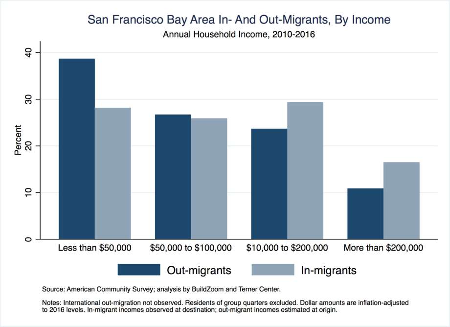A new study authored by BuildZoom and the UC Berkeley Terner Center indicates where people move when they leave the Bay Area, and how income and race influence their destinations. Photo: BuildZoom/Terner Center