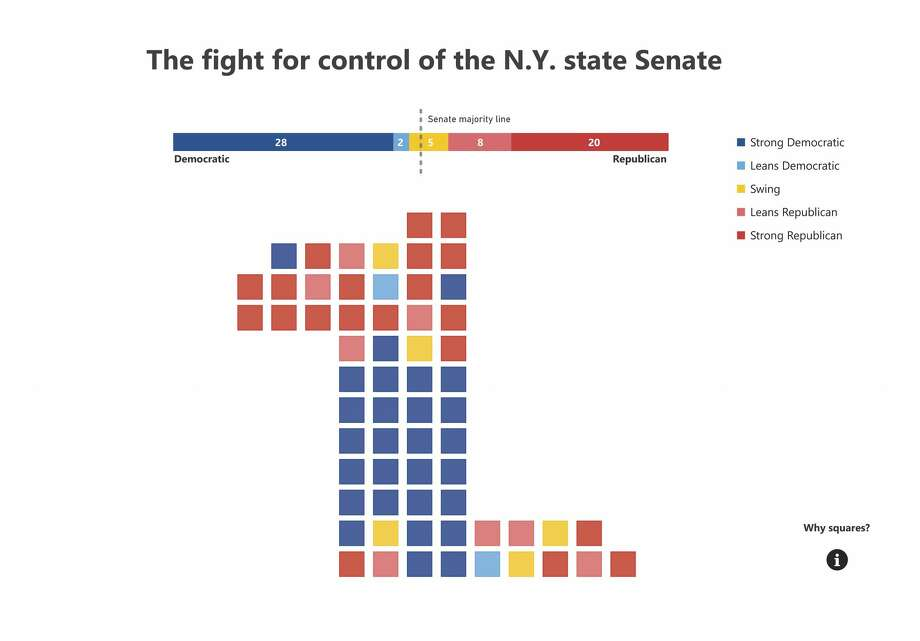 Explore which state Senate seats are safe and which seats are a toss up in the 2018 election using a new interactive tool. The yellow squares represent swing districts, where a Republican or Democrat may win. Photo: Cathleen F. Crowley/Times Union