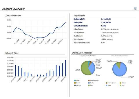 Greenwich trading platform offers free portfolio analysis