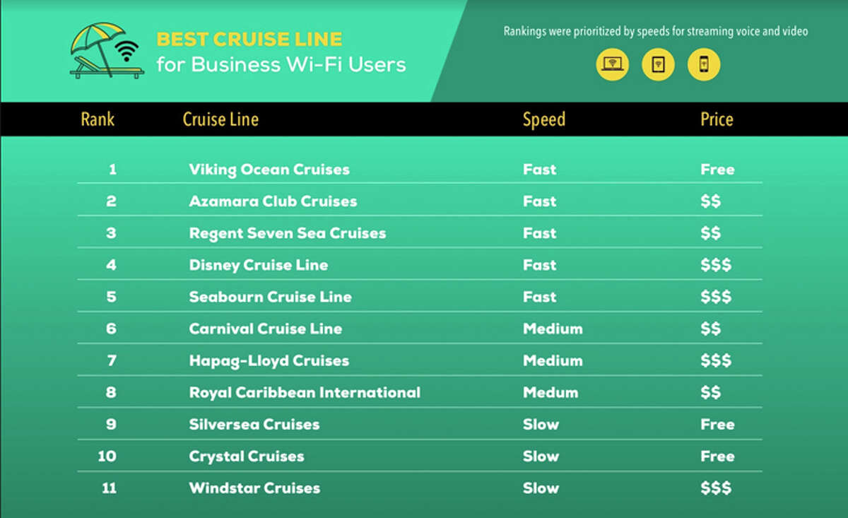 Cruise line Wi-Fi service prioritized by speed.