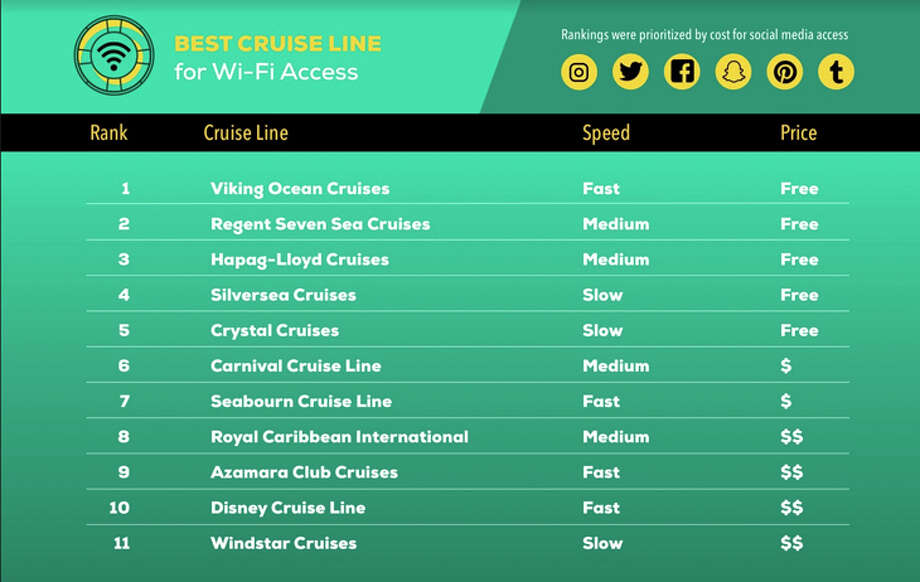 Cruise line Wi-Fi service prioritized by cost. Photo: Frontier Bundles