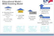 To deal with a student population projected to rise by as much as 9,700 students in the next 10 years, the Midland ISD Facility Master Planning Committee has presented a plan that calls for $545.8 million bond election in as early May and more than $910 million in total projects over the next decade.