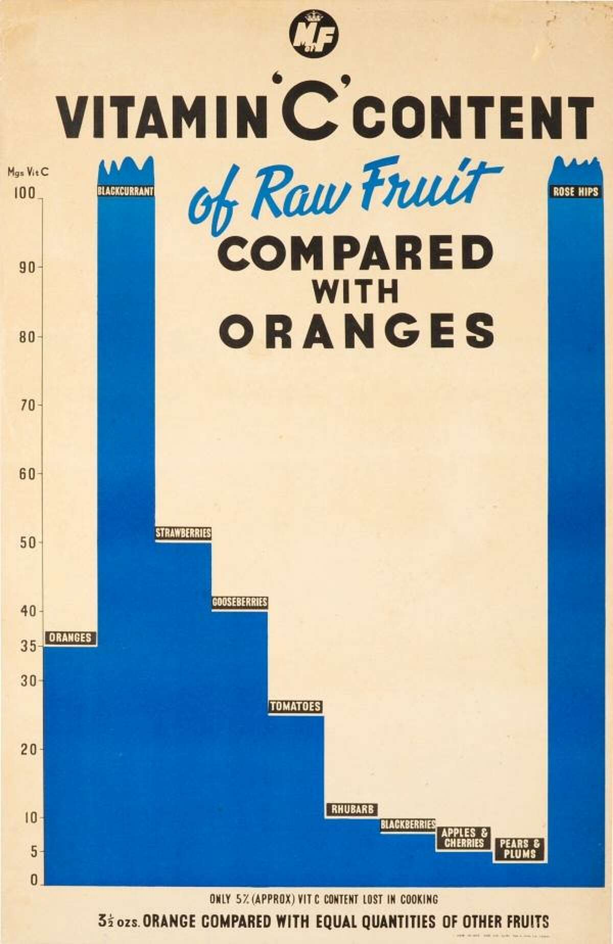 Vitamin C (1940, UK) With German u boats surrounding the British Isles, imports of foods such as oranges became scarce during WWII. This graph compares the Vitamin C content of various fruits. Homegrown fruits such as rose hips, strawberries, blackcurrants and gooseberries are listed as offering more Vitamin C than the hard-to-get oranges. Issued by the Ministry of Food.