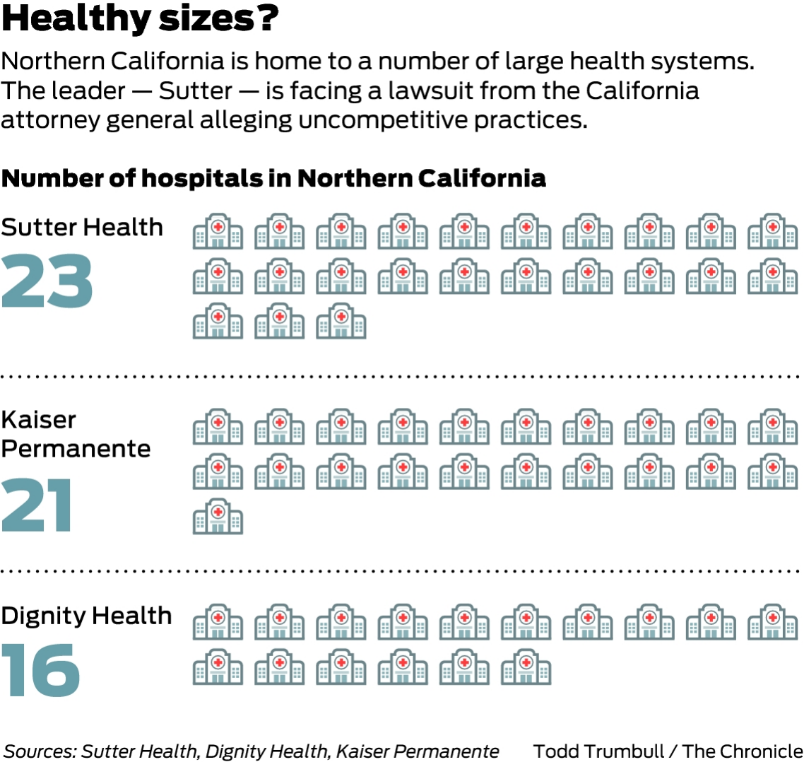 Suit against Sutter spawns fight with Bay Area hospitals